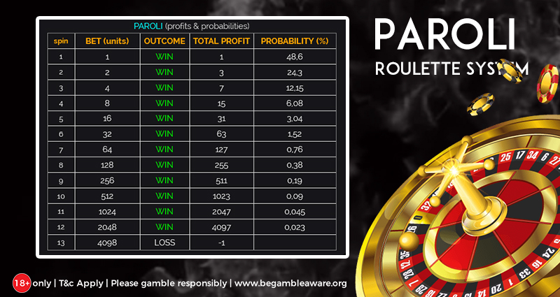 What is The Paroli Roulette System and Does it Really Work?