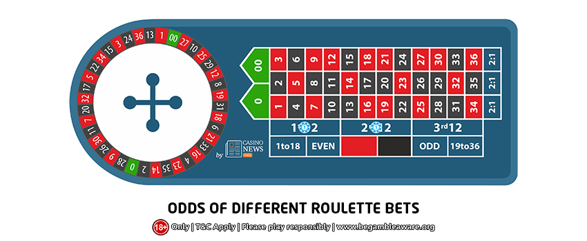 Odds of Different Roulette Bets